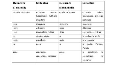 genre-lingua